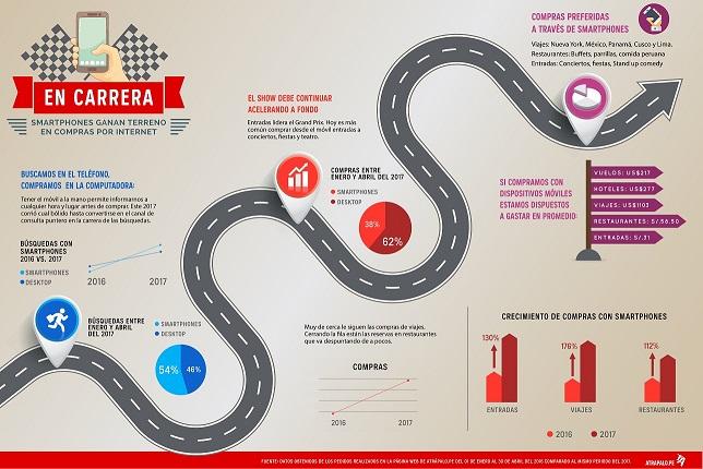 Infografía - Compras con dispositivos móviles