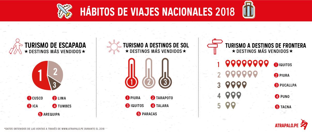 Infografia Atrápalo_Hábitos de viajes nacionales