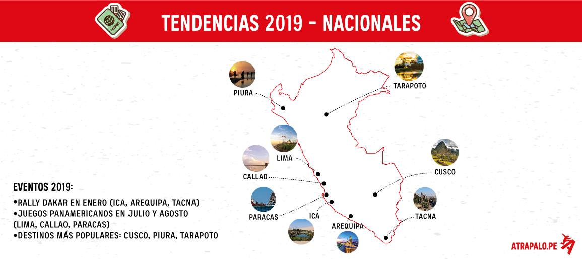Infografia Atrápalo_Tendencias 2019_Nacionales